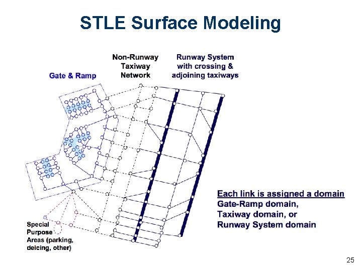 STLE Surface Modeling 25