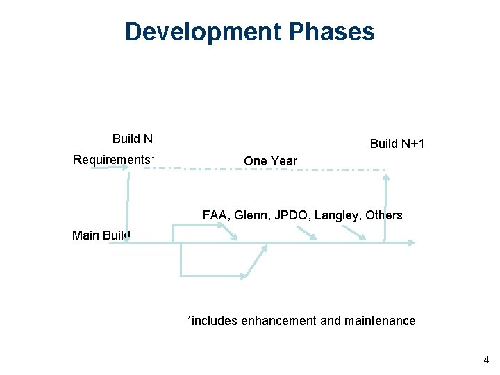 Development Phases Build N Requirements* Build N+1 One Year FAA, Glenn, JPDO, Langley, Others