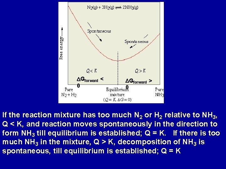 DGforward < 0 DGforward > 0 If the reaction mixture has too much N