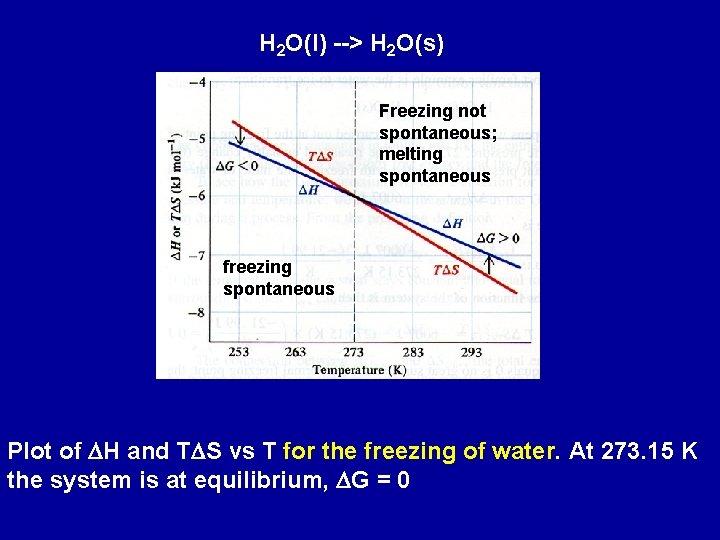 H 2 O(l) --> H 2 O(s) Freezing not spontaneous; melting spontaneous freezing spontaneous