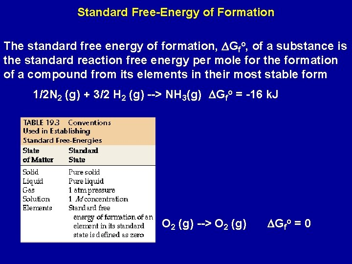 Standard Free-Energy of Formation The standard free energy of formation, DGfo, of a substance