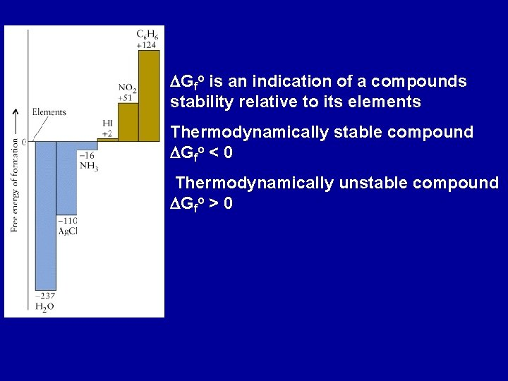 DGfo is an indication of a compounds stability relative to its elements Thermodynamically stable