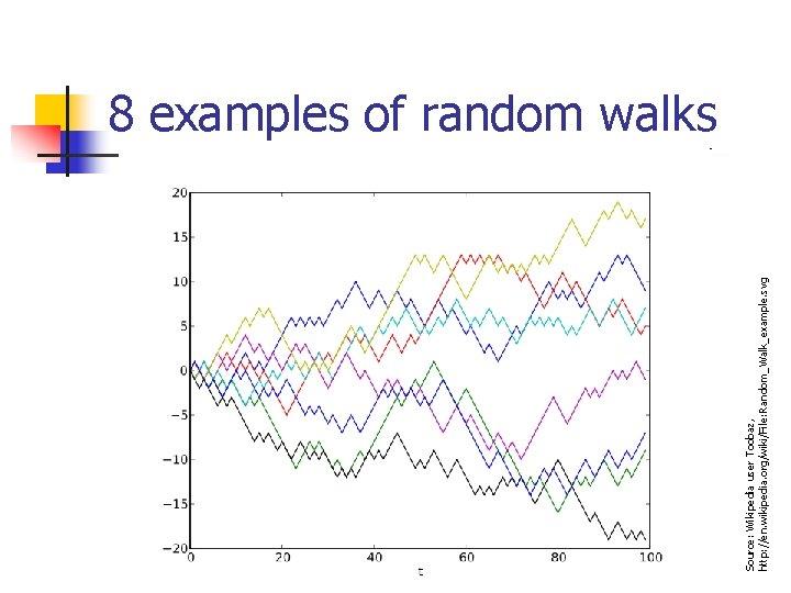 Source: Wikipedia user Toobaz, http: //en. wikipedia. org/wiki/File: Random_Walk_example. svg 8 examples of random