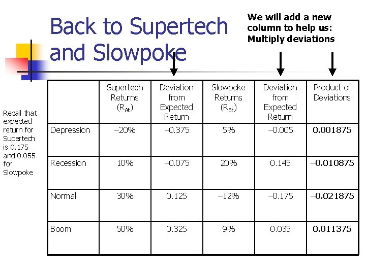 Back to Supertech and Slowpoke Recall that expected return for Supertech is 0. 175