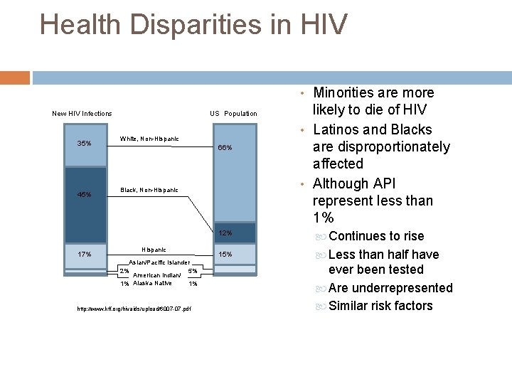 Health Disparities in HIV • Minorities are more New HIV Infections 35% 45% 17%