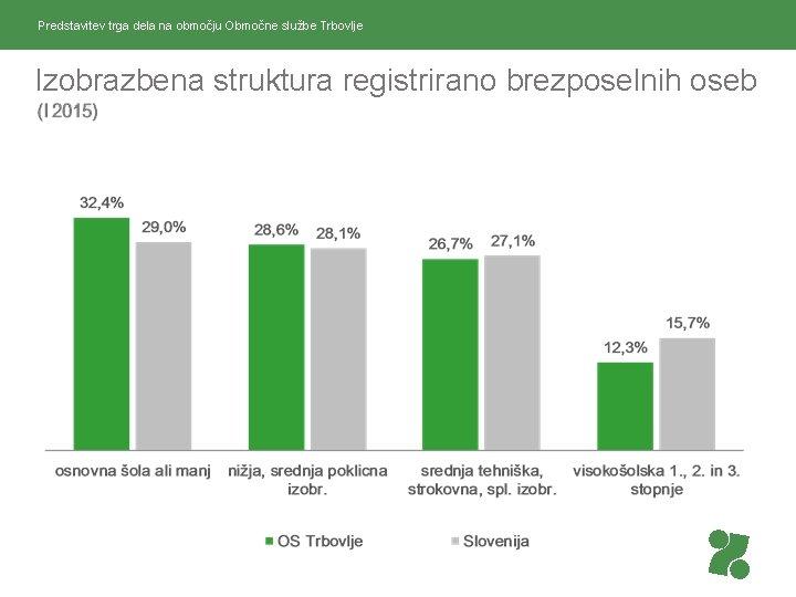 Predstavitev trga dela na območju Območne službe Trbovlje Izobrazbena struktura registrirano brezposelnih oseb