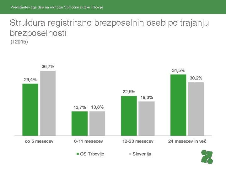 Predstavitev trga dela na območju Območne službe Trbovlje Struktura registrirano brezposelnih oseb po trajanju