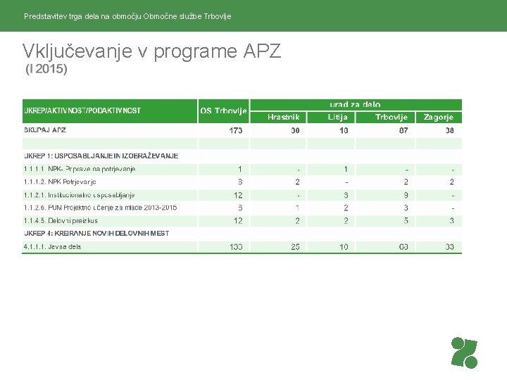 Predstavitev trga dela na območju Območne službe Trbovlje Vključevanje v programe APZ