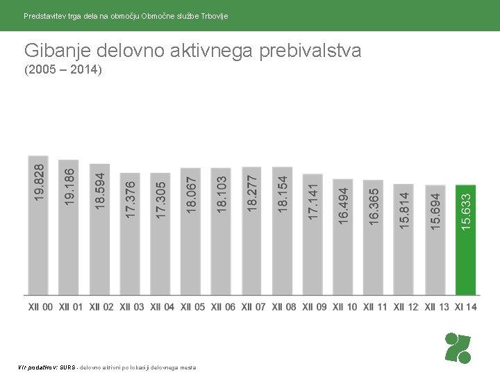 Predstavitev trga dela na območju Območne službe Trbovlje Gibanje delovno aktivnega prebivalstva (2005 –