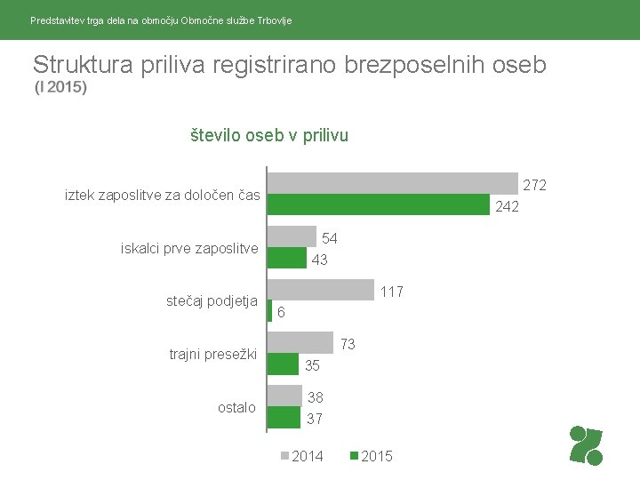 Predstavitev trga dela na območju Območne službe Trbovlje Struktura priliva registrirano brezposelnih oseb število