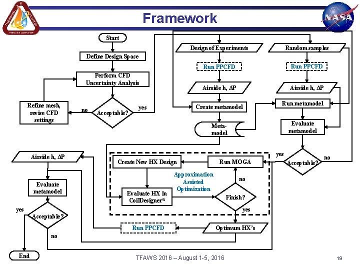 Framework Start Design of Experiments Random samples Run PPCFD Airside h, ΔP Define Design