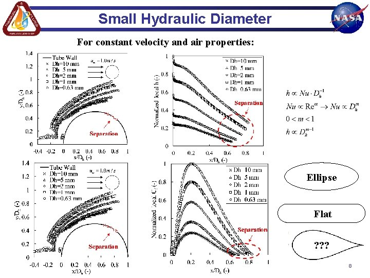 Small Hydraulic Diameter For constant velocity and air properties: Ellipse Flat ? ? ?