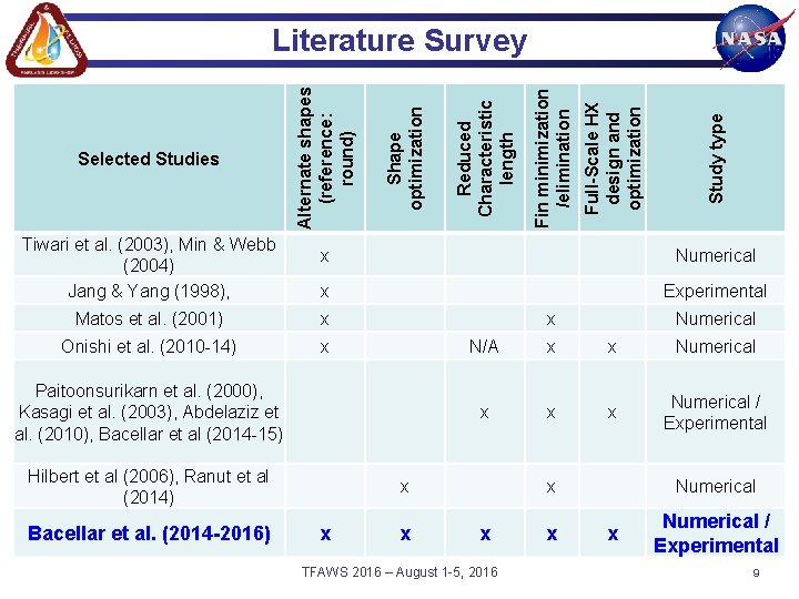 Tiwari et al. (2003), Min & Webb (2004) Jang & Yang (1998), Study type