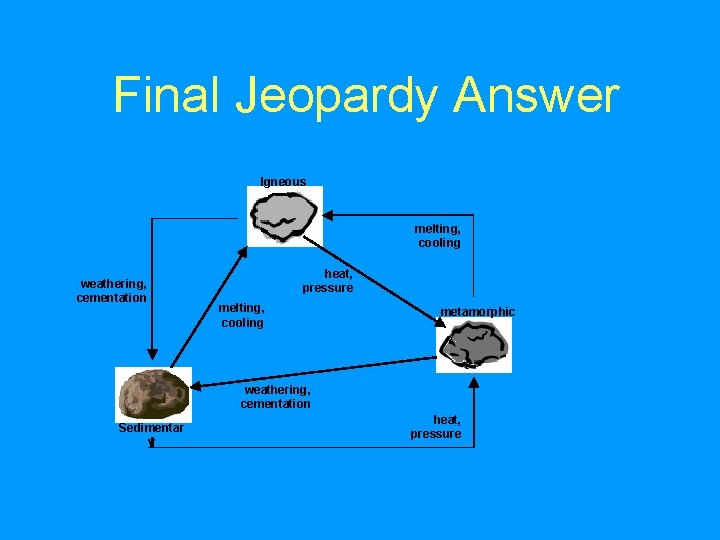 Final Jeopardy Answer Igneous melting, cooling weathering, cementation heat, pressure melting, cooling metamorphic weathering,