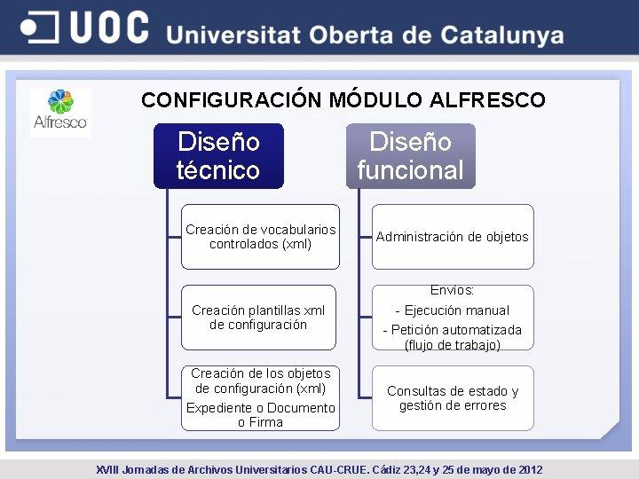 CONFIGURACIÓN MÓDULO ALFRESCO Diseño técnico Diseño funcional Creación de vocabularios controlados (xml) Administración de