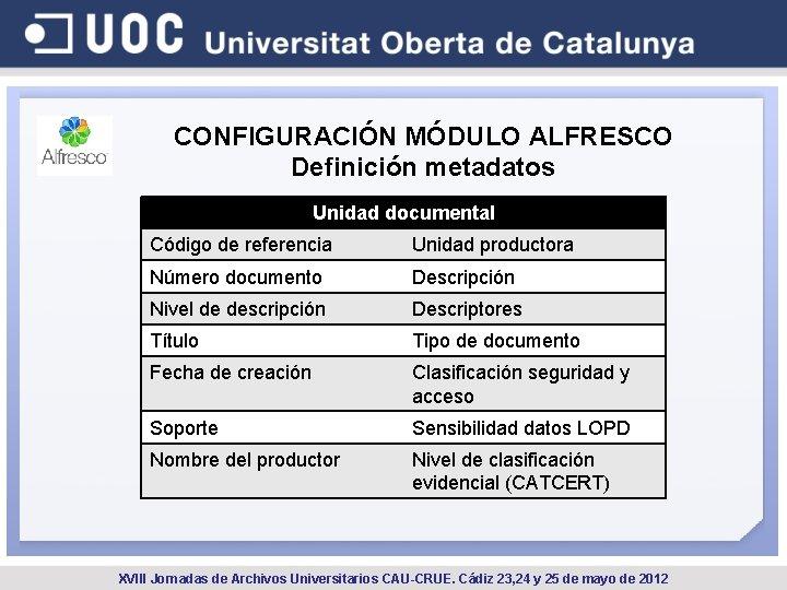CONFIGURACIÓN MÓDULO ALFRESCO Definición metadatos Unidad documental Código de referencia Unidad productora Número documento