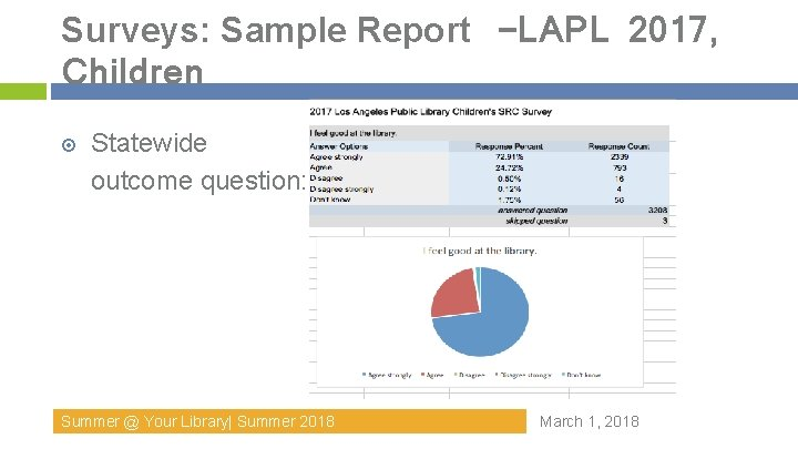 Surveys: Sample Report –LAPL 2017, Children Statewide outcome question: Summer @ Your Library  Summer