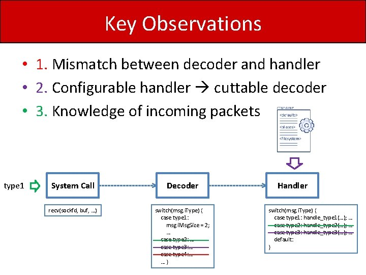 Key Observations • 1. Mismatch between decoder and handler • 2. Configurable handler cuttable