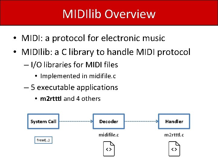 MIDIlib Overview • MIDI: a protocol for electronic music • MIDIlib: a C library