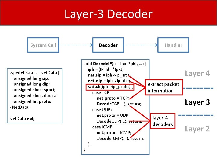 Layer-3 Decoder System Call typedef struct _Net. Data { unsigned long sip; unsigned long