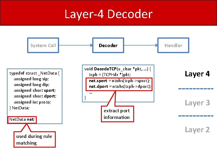 Layer-4 Decoder System Call typedef struct _Net. Data { unsigned long sip; unsigned long
