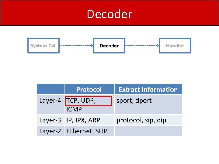 Decoder System Call Decoder Handler Protocol Layer-4 TCP, UDP, ICMP Extract Information sport, dport