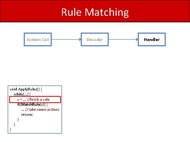 Rule Matching System Call void Apply. Rules() { while(…) { r = … //fetch