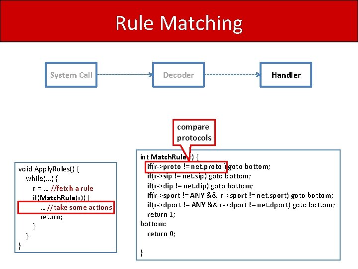 Rule Matching System Call Decoder Handler compare protocols void Apply. Rules() { while(…) {