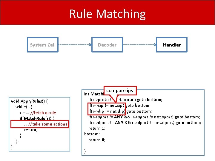 Rule Matching System Call Decoder compare ips void Apply. Rules() { while(…) { r