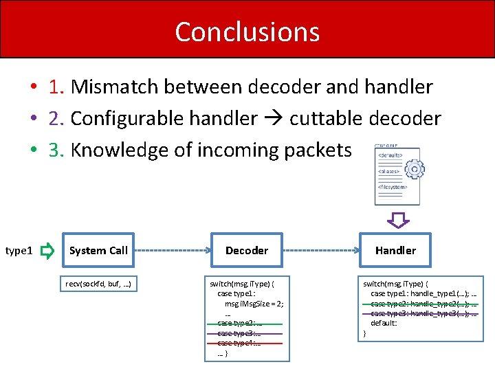 Conclusions • 1. Mismatch between decoder and handler • 2. Configurable handler cuttable decoder