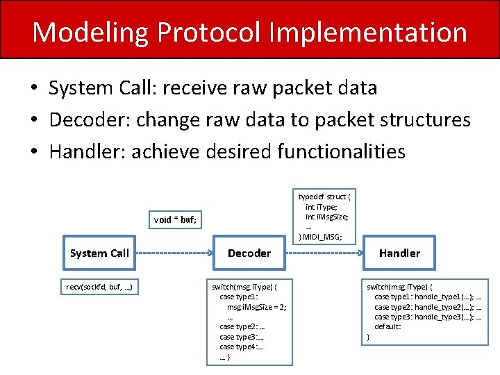 Modeling Protocol Implementation • System Call: receive raw packet data • Decoder: change raw