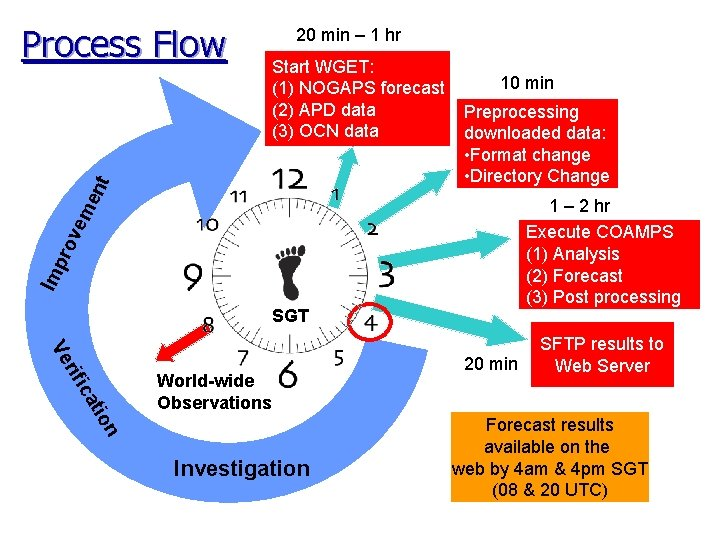 Start WGET: (1) NOGAPS forecast (2) APD data (3) OCN data 10 min Preprocessing