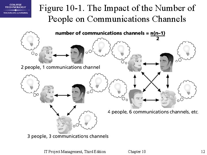 Figure 10 -1. The Impact of the Number of People on Communications Channels IT