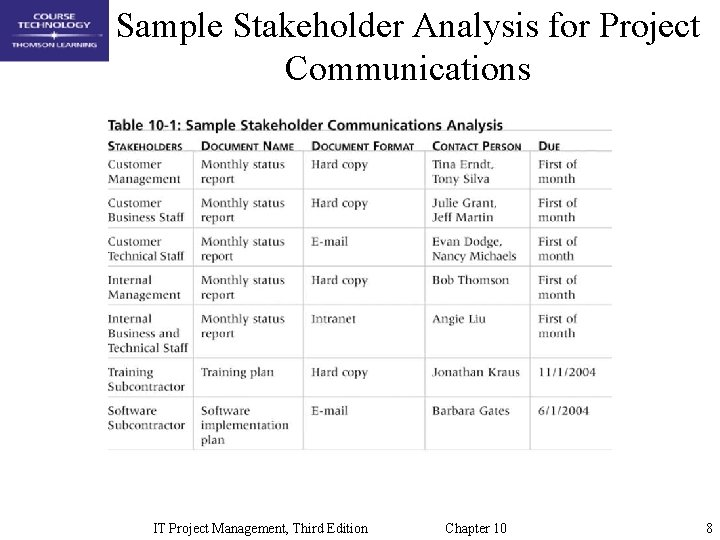 Sample Stakeholder Analysis for Project Communications IT Project Management, Third Edition Chapter 10 8