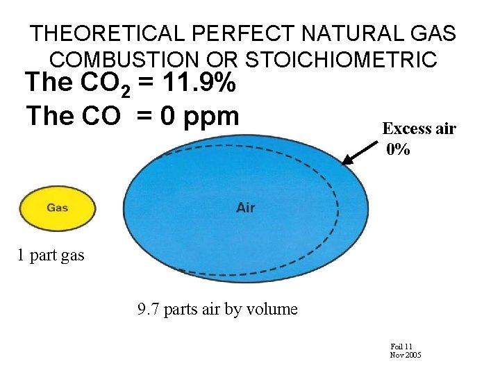 THEORETICAL PERFECT NATURAL GAS COMBUSTION OR STOICHIOMETRIC The CO 2 = 11. 9% The