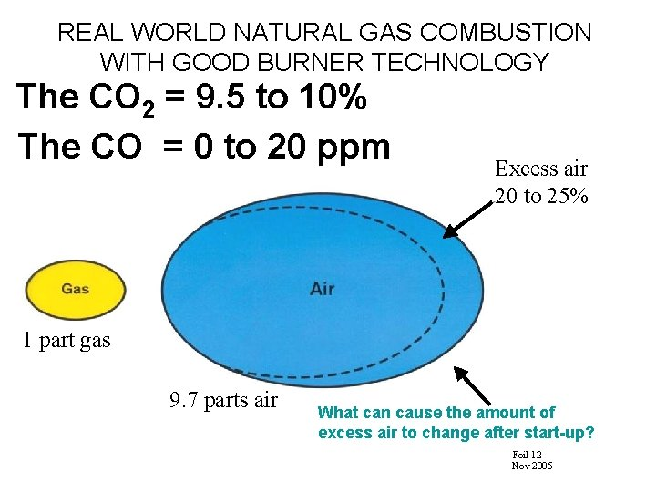 REAL WORLD NATURAL GAS COMBUSTION WITH GOOD BURNER TECHNOLOGY The CO 2 = 9.