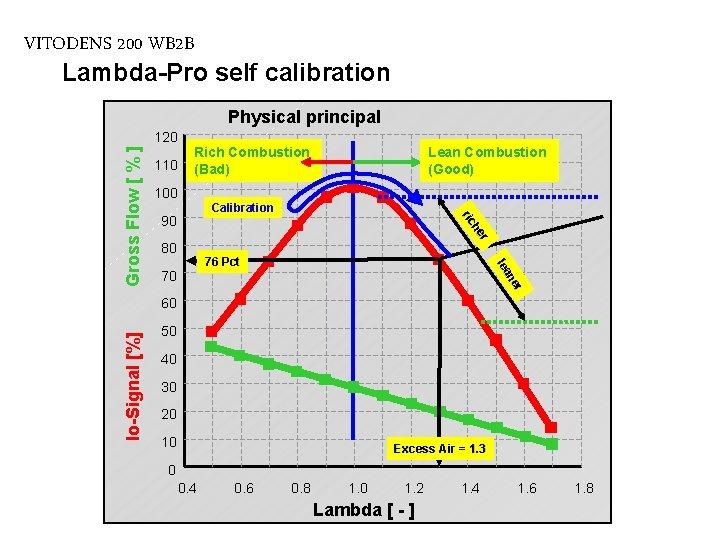 VITODENS 200 WB 2 B Lambda-Pro self calibration Physical principal 110 Rich Combustion (Bad)