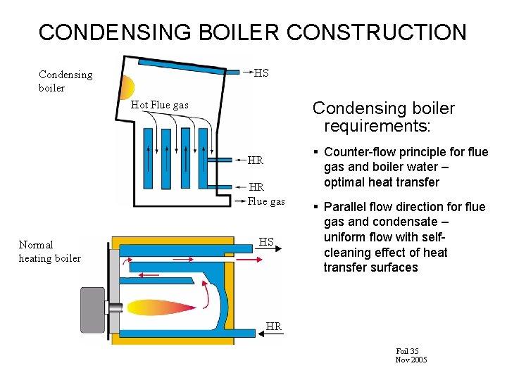 CONDENSING BOILER CONSTRUCTION HS Condensing boiler requirements: Hot Flue gas HR HR Flue gas