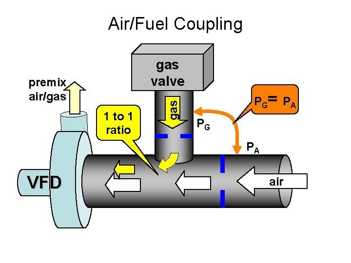Air/Fuel Coupling premix air/gas 1 to 1 ratio gas valve P G= P A