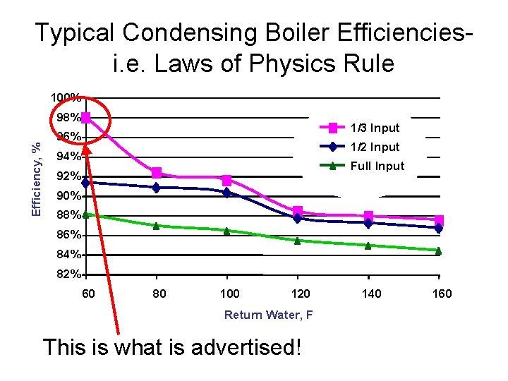 Typical Condensing Boiler Efficienciesi. e. Laws of Physics Rule 100% Efficiency, % 98% 1/3