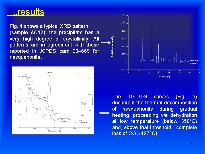 …. . results Fig. 4 shows a typical XRD pattern (sample AC 12); the