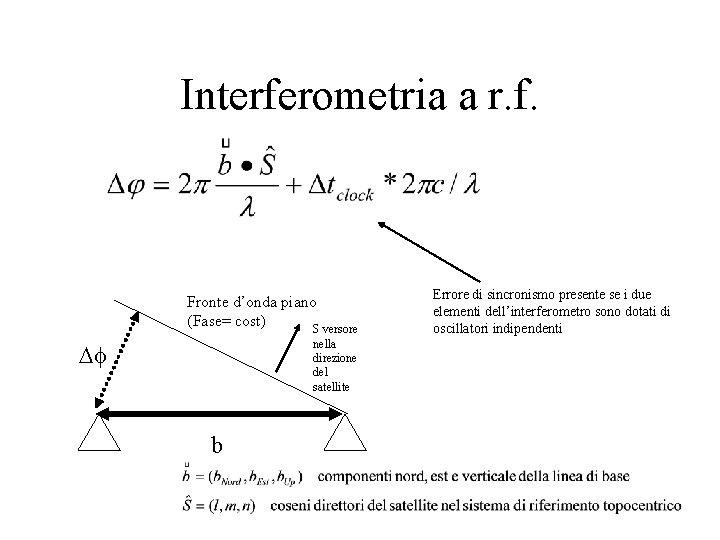 Interferometria a r. f. Fronte d'onda piano (Fase= cost) S versore nella direzione del