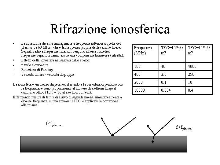 Rifrazione ionosferica • • - La rifrattività diventa immaginaria a frequenze inferiori a quelle