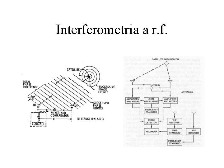 Interferometria a r. f.