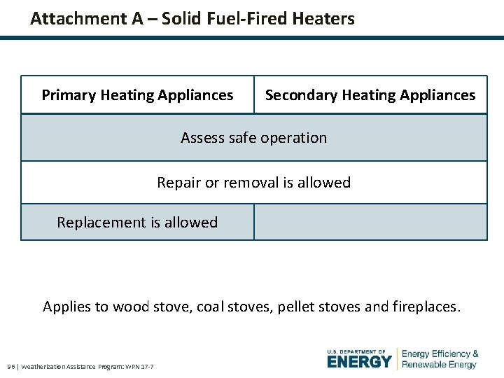 Attachment A – Solid Fuel-Fired Heaters Primary Heating Appliances Secondary Heating Appliances Assess safe