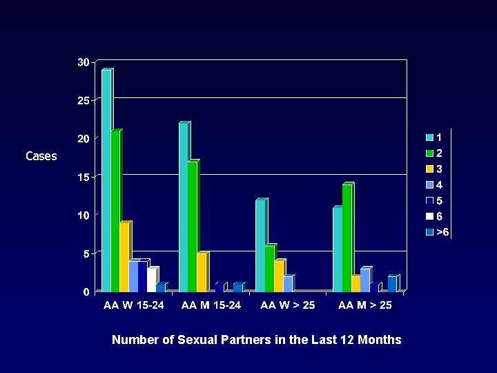 Cases Number of Sexual Partners in the Last 12 Months