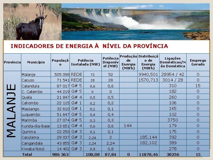 INDICADORES DE ENERGIA À NÍVEL DA PROVÍNCIA Província Município 505 098 REDE 72