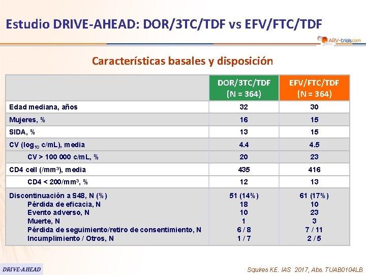 Estudio DRIVE-AHEAD: DOR/3 TC/TDF vs EFV/FTC/TDF Características basales y disposición DOR/3 TC/TDF (N =