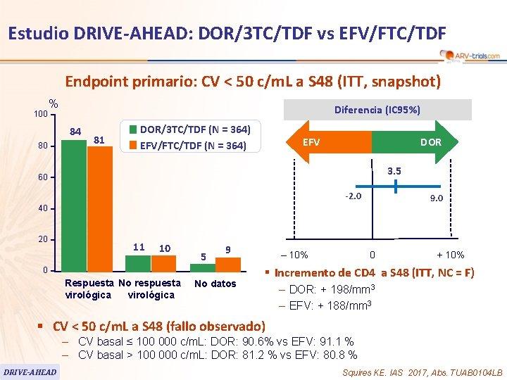 58 Estudio DRIVE-AHEAD: DOR/3 TC/TDF vs EFV/FTC/TDF Endpoint primario: CV < 50 c/m. L