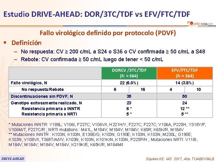 60 Estudio DRIVE-AHEAD: DOR/3 TC/TDF vs EFV/FTC/TDF Fallo virológico definido por protocolo (PDVF) §
